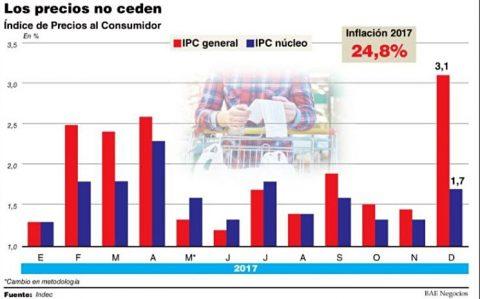 Costará bajar la inflación — Todesca